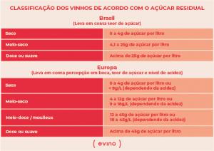 Classificação de açúcar residual em vinhos no Brasil